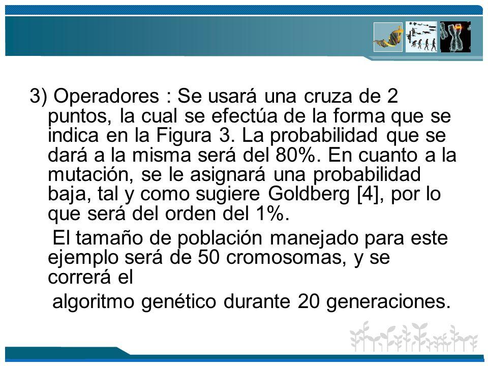 3) Operadores : Se usará una cruza de 2 puntos, la cual se efectúa de la forma que se indica en la Figura 3. La probabilidad que se dará a la misma será del 80%. En cuanto a la mutación, se le asignará una probabilidad baja, tal y como sugiere Goldberg [4], por lo que será del orden del 1%.